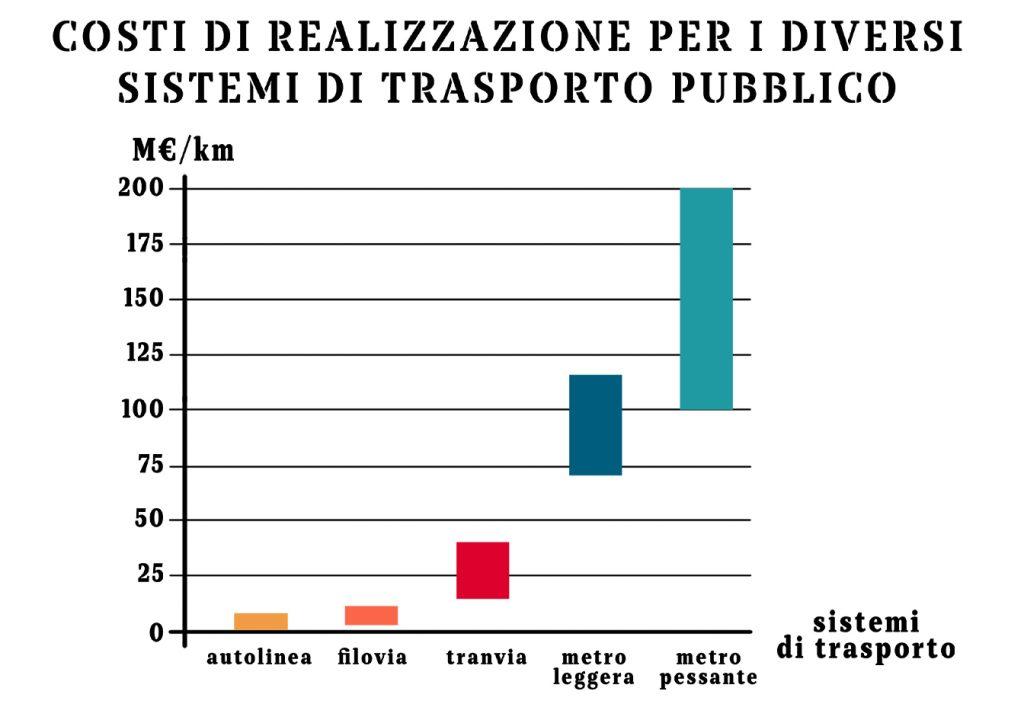 Costi di realizzazione per i diversi sistemi di trasporto pubblico