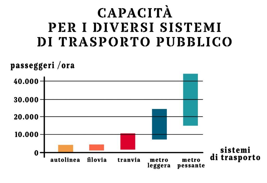 Capacità per i diversi sistemi di trasporto pubblico